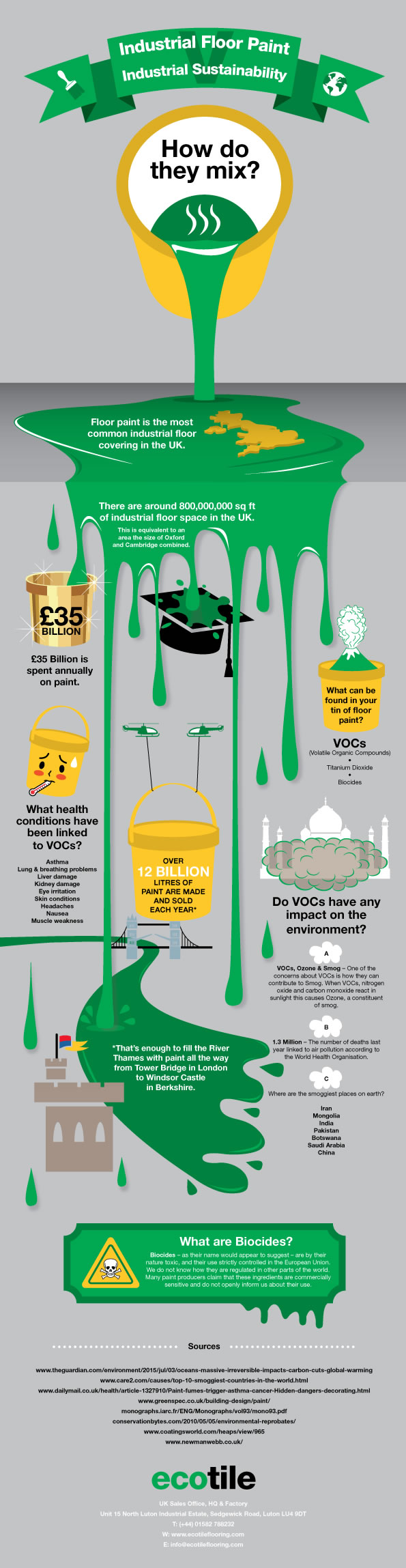 How sustainable is floor paint?