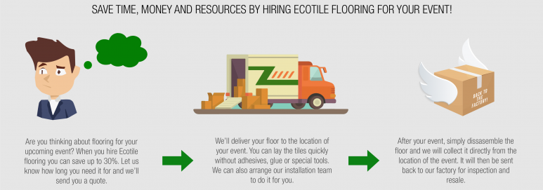 How It Works Hire Event Flooring